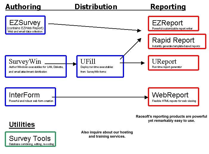 Raosoft Software Survey Products  Overview Of Product Information